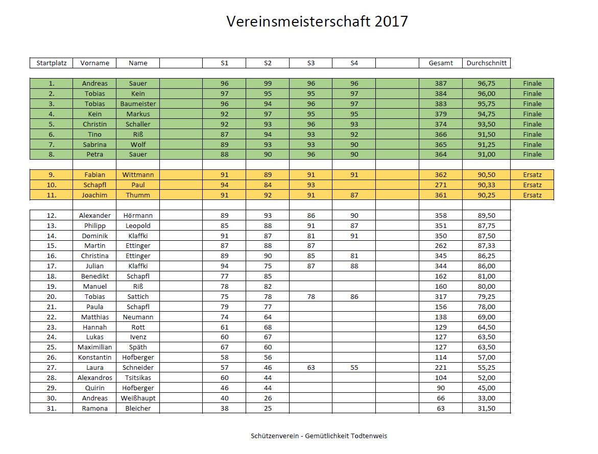 Ergebnisse Vereinsmeisterschaft für 2017
